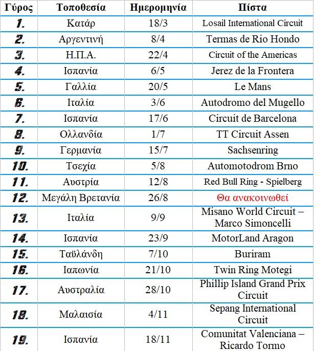 MotoGP - Το προσωρινό πρόγραμμα του 2018