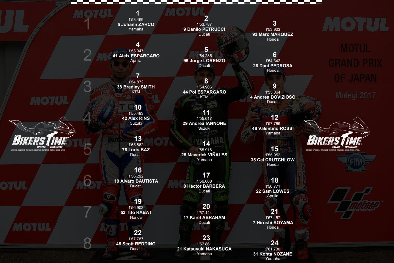 MotoGP Motegi 2018 Starting Grid