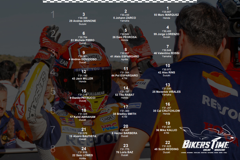 MotoGP Valencia Starting Grid 2017