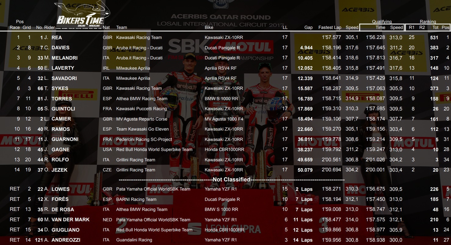 WSBK Losail 2017 Αποτελέσματα Αγώνα - Race 1 Results