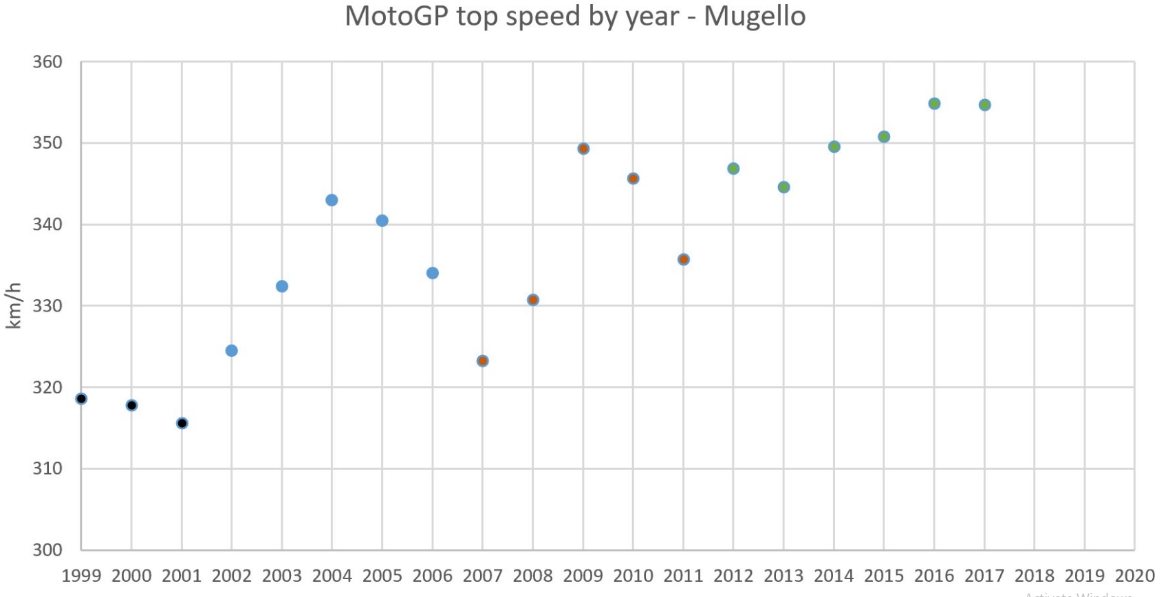 MotoGP Top Speed By Year